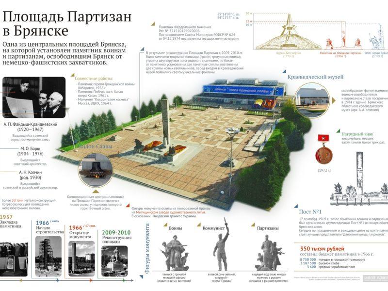 """Инфографика """"Площадь Партизан"""" в Брянске"""