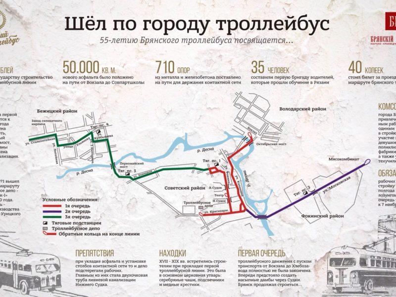 Инфографика к 55-летию начала троллейбусного движения в Брянске