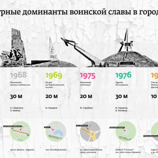 """Инфографика """"Архитектурные доминанты воинской славы в городе Брянске"""""""