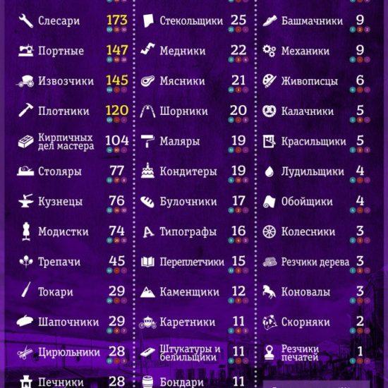 """Инфографика """"Ремесленники Брянска в 1894 году"""""""