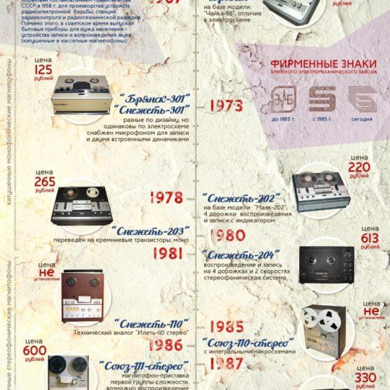 """Инфографика """"Брянские магнитофоны"""", выпускавшиеся на Брянском электромеханическом заводе с 1967 по 1990 гг."""