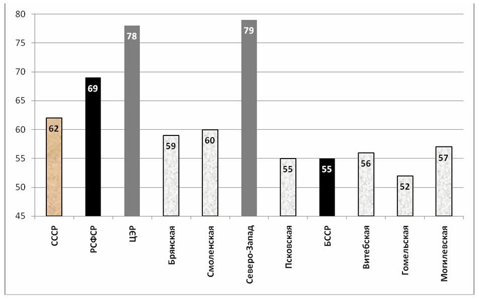 Рис. 2. Доля городского населения по состоянию на 1979 г., %.