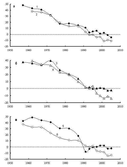 Рис. 4. Динамика среднегодового коэффициента темпа прироста (‰ в год) городского населения в Витебской (1), Псковской (2), Могилевской (3), Смоленской (4), Гомельской (5) и Брянской (6) областей Беларуси (1, 3, 5) и России (2, 4, 6).
