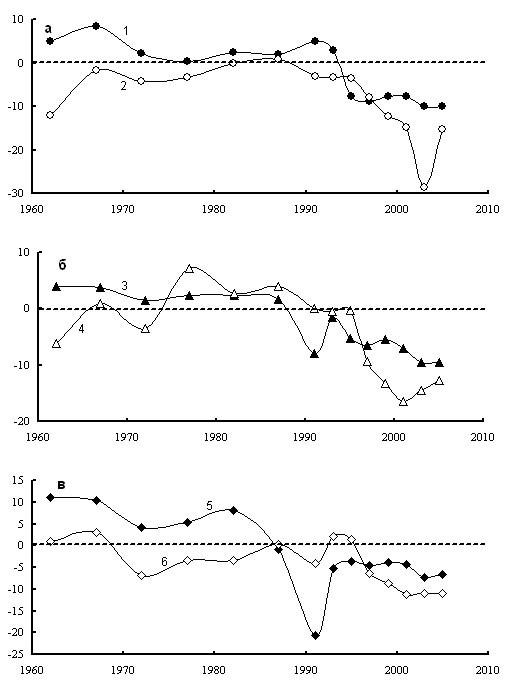 Рис. 5. Динамика среднегодового коэффициента темпа прироста (‰ в год) всего населения в Витебской (1), Псковской (2), Могилевской (3), Смоленской (4), Гомельской (5) и Брянской (6) областей Беларуси (1, 3, 5) и России (2, 4, 6).