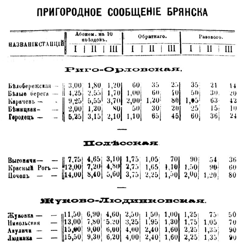 Пригородное сообщение Брянска на 1896 г.