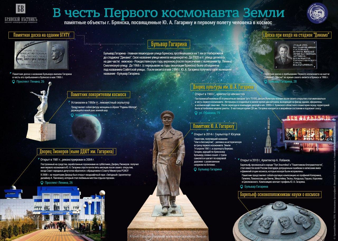Инфографика к юбилею полета Ю. А. Гагарина в космос. 2016 г.